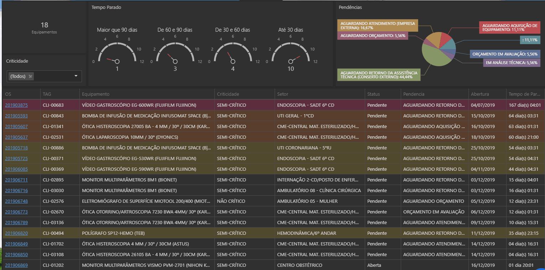 dashboard do sistema neovero com métricas de indisponibilidade de equipamentos hospitalares