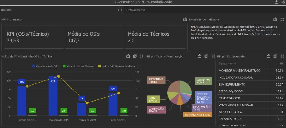 Dashboard do sistema Neovero: Produtividade Técnica