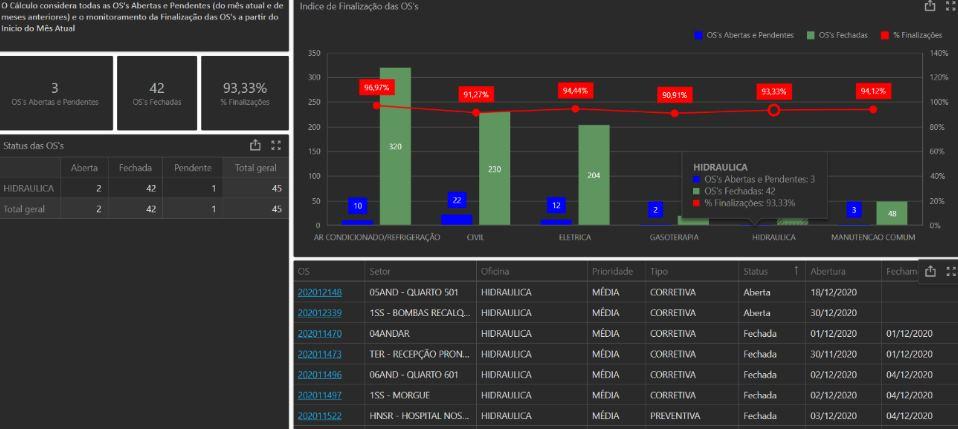 Dashboard do sistema Neovero: Produtividade por Oficinas