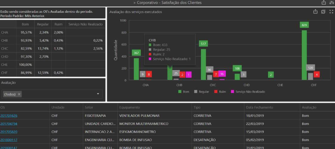 Dashboard do sistema Neovero: Satisfação dos Clientes